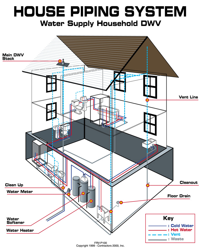 Your Plumbing System Do You Know How It Works